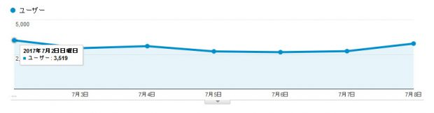 当サイトの1日あたりのユーザー訪問数