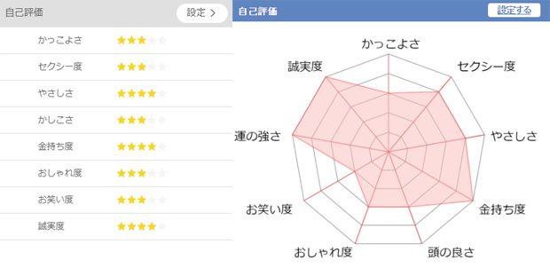 出会い系サイトの自己評価チャート
